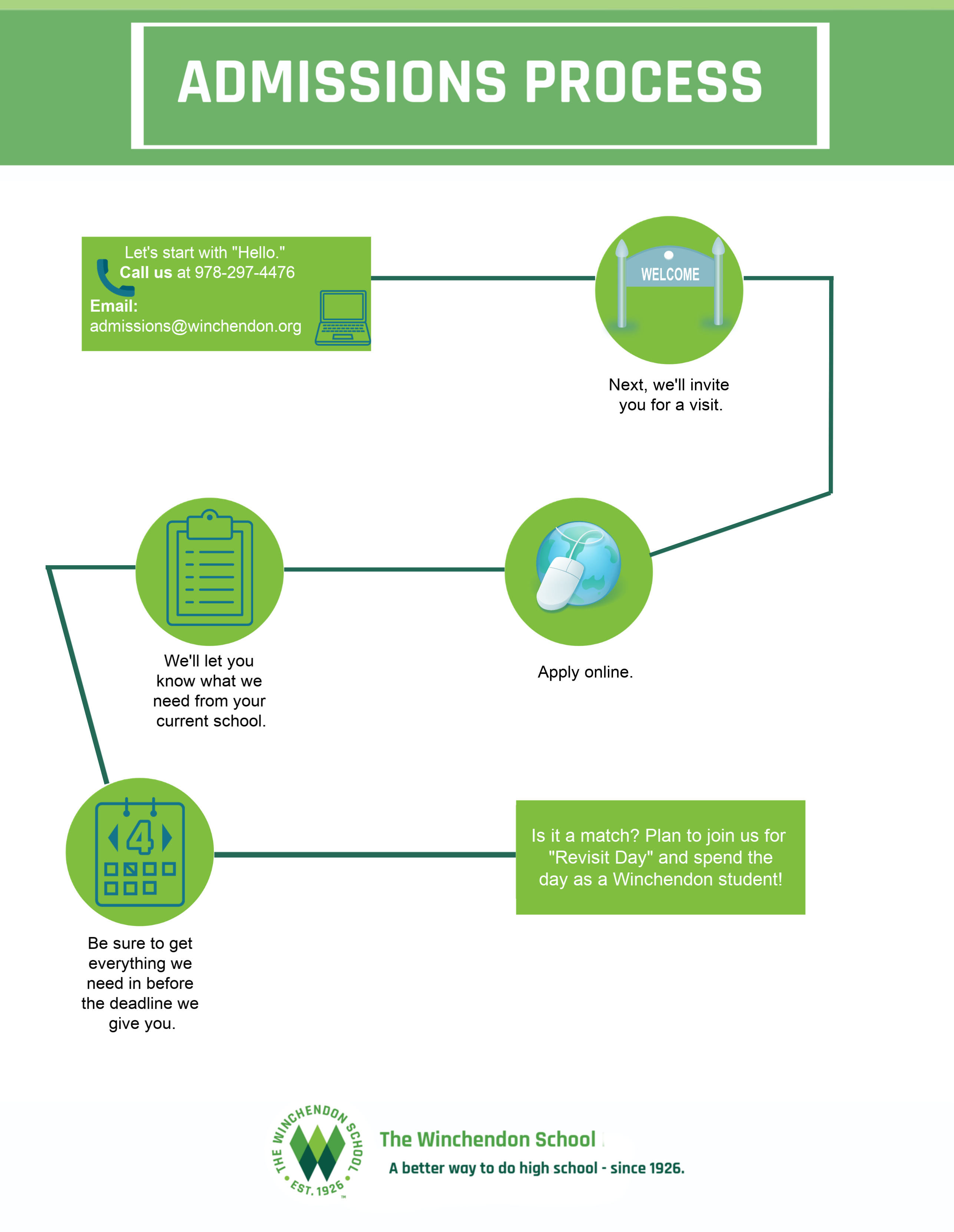 Infographic_-_The_Admissions_Process